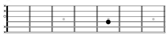 Come accordare la terza corda della chitarra classica
