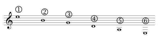 Accordatura della chitarra classica