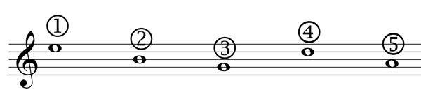 L'accordatura della chitarra battente a cinque cori doppi